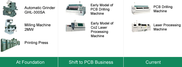 Advanced mechatronics products used in leading-edge industrial fields