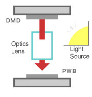 Small and high prexision optical system
